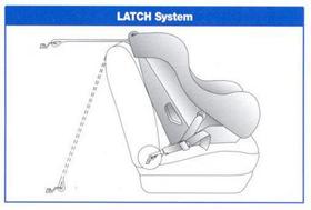 установка автокресла Latch